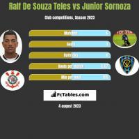 Ralf De Souza Teles vs Junior Sornoza h2h player stats