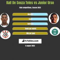 Ralf De Souza Teles vs Junior Urso h2h player stats