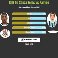 Ralf De Souza Teles vs Ramiro h2h player stats