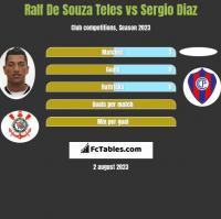 Ralf De Souza Teles vs Sergio Diaz h2h player stats