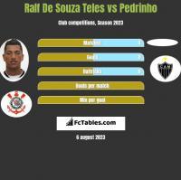 Ralf De Souza Teles vs Pedrinho h2h player stats