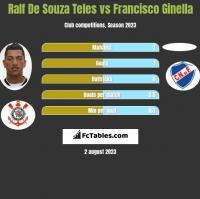 Ralf De Souza Teles vs Francisco Ginella h2h player stats