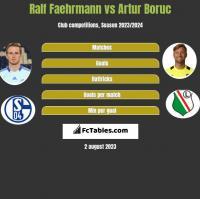 Ralf Faehrmann vs Artur Boruc h2h player stats