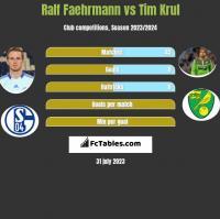 Ralf Faehrmann vs Tim Krul h2h player stats
