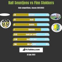 Ralf Seuntjens vs Finn Stokkers h2h player stats