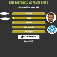 Ralf Seuntjens vs Frank Olijve h2h player stats