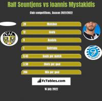 Ralf Seuntjens vs Ioannis Mystakidis h2h player stats