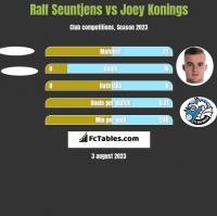 Ralf Seuntjens vs Joey Konings h2h player stats