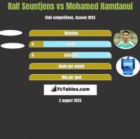 Ralf Seuntjens vs Mohamed Hamdaoui h2h player stats