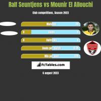 Ralf Seuntjens vs Mounir El Allouchi h2h player stats