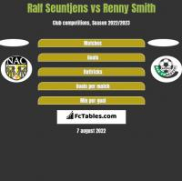 Ralf Seuntjens vs Renny Smith h2h player stats