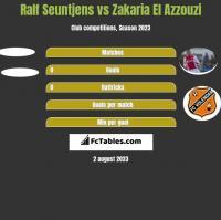 Ralf Seuntjens vs Zakaria El Azzouzi h2h player stats