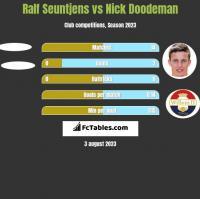 Ralf Seuntjens vs Nick Doodeman h2h player stats