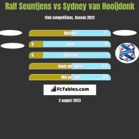 Ralf Seuntjens vs Sydney van Hooijdonk h2h player stats