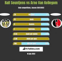 Ralf Seuntjens vs Arno Van Keilegom h2h player stats