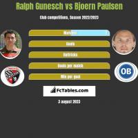 Ralph Gunesch vs Bjoern Paulsen h2h player stats