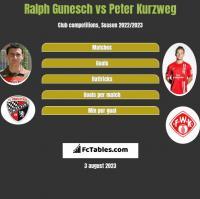 Ralph Gunesch vs Peter Kurzweg h2h player stats