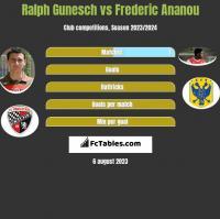 Ralph Gunesch vs Frederic Ananou h2h player stats