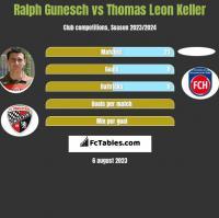 Ralph Gunesch vs Thomas Leon Keller h2h player stats
