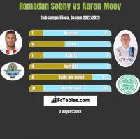 Ramadan Sobhy vs Aaron Mooy h2h player stats