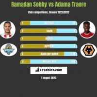Ramadan Sobhy vs Adama Traore h2h player stats