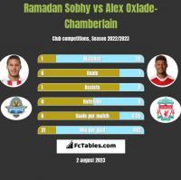 Ramadan Sobhy vs Alex Oxlade-Chamberlain h2h player stats