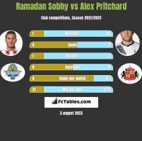 Ramadan Sobhy vs Alex Pritchard h2h player stats