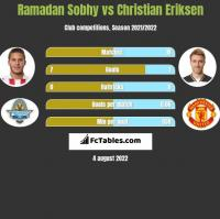 Ramadan Sobhy vs Christian Eriksen h2h player stats