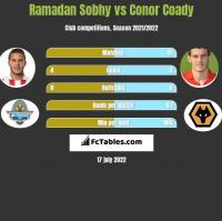 Ramadan Sobhy vs Conor Coady h2h player stats