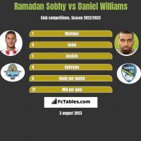 Ramadan Sobhy vs Daniel Williams h2h player stats