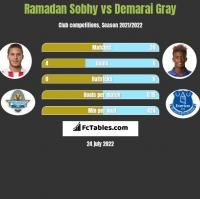 Ramadan Sobhy vs Demarai Gray h2h player stats
