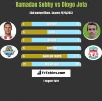 Ramadan Sobhy vs Diogo Jota h2h player stats