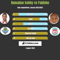 Ramadan Sobhy vs Fabinho h2h player stats
