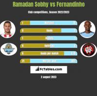 Ramadan Sobhy vs Fernandinho h2h player stats