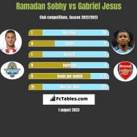 Ramadan Sobhy vs Gabriel Jesus h2h player stats