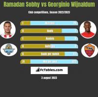Ramadan Sobhy vs Georginio Wijnaldum h2h player stats