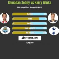Ramadan Sobhy vs Harry Winks h2h player stats
