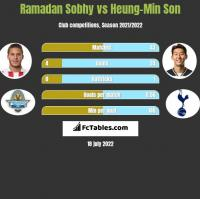 Ramadan Sobhy vs Heung-Min Son h2h player stats