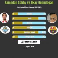 Ramadan Sobhy vs Ilkay Guendogan h2h player stats