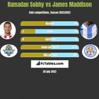 Ramadan Sobhy vs James Maddison h2h player stats