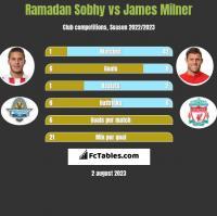 Ramadan Sobhy vs James Milner h2h player stats
