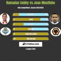 Ramadan Sobhy vs Joao Moutinho h2h player stats