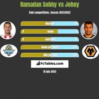 Ramadan Sobhy vs Johny h2h player stats