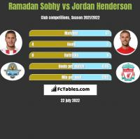 Ramadan Sobhy vs Jordan Henderson h2h player stats