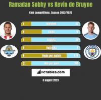 Ramadan Sobhy vs Kevin de Bruyne h2h player stats