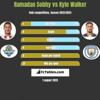 Ramadan Sobhy vs Kyle Walker h2h player stats