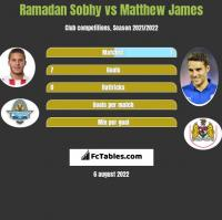 Ramadan Sobhy vs Matthew James h2h player stats