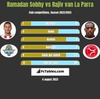 Ramadan Sobhy vs Rajiv van La Parra h2h player stats