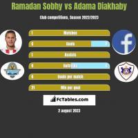 Ramadan Sobhy vs Adama Diakhaby h2h player stats