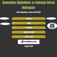 Ramahlwe Mphahlele vs Bulelani Alfred Ndengane h2h player stats